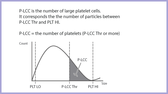 Platelet Large Cell Count